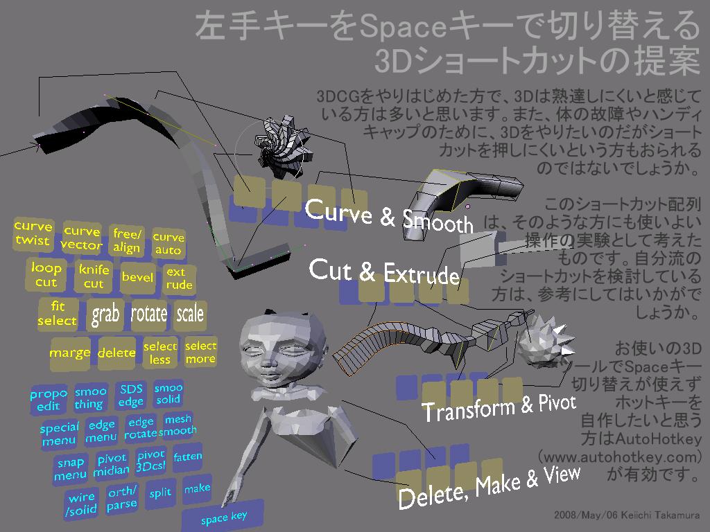 左手キーをSpaceで切り替える3Dショートカット案